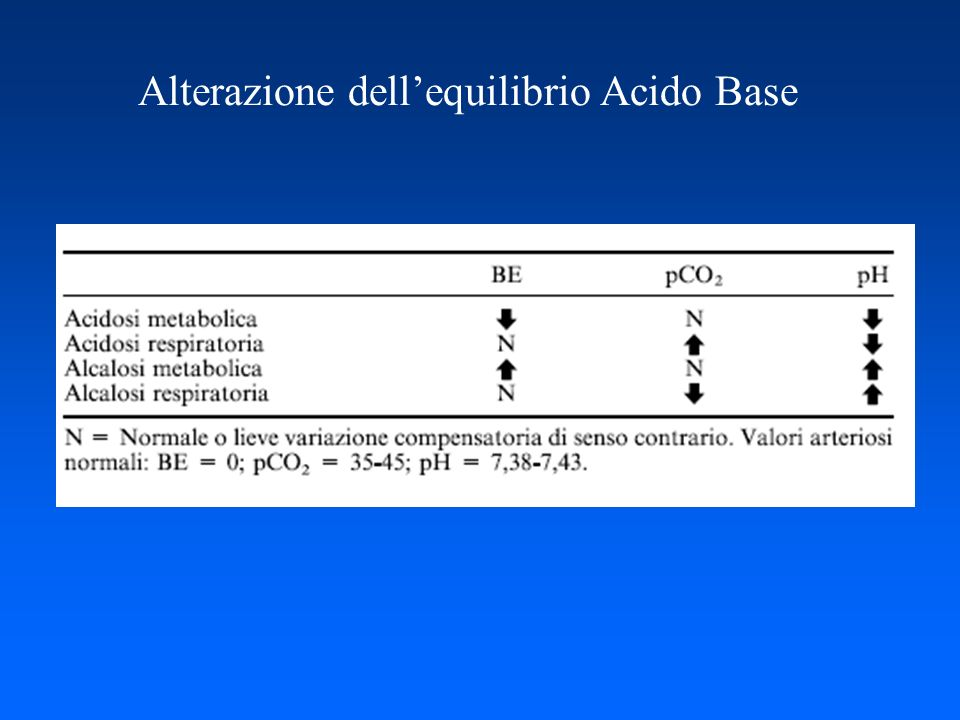 Alterazione dellequilibrio Acido Base