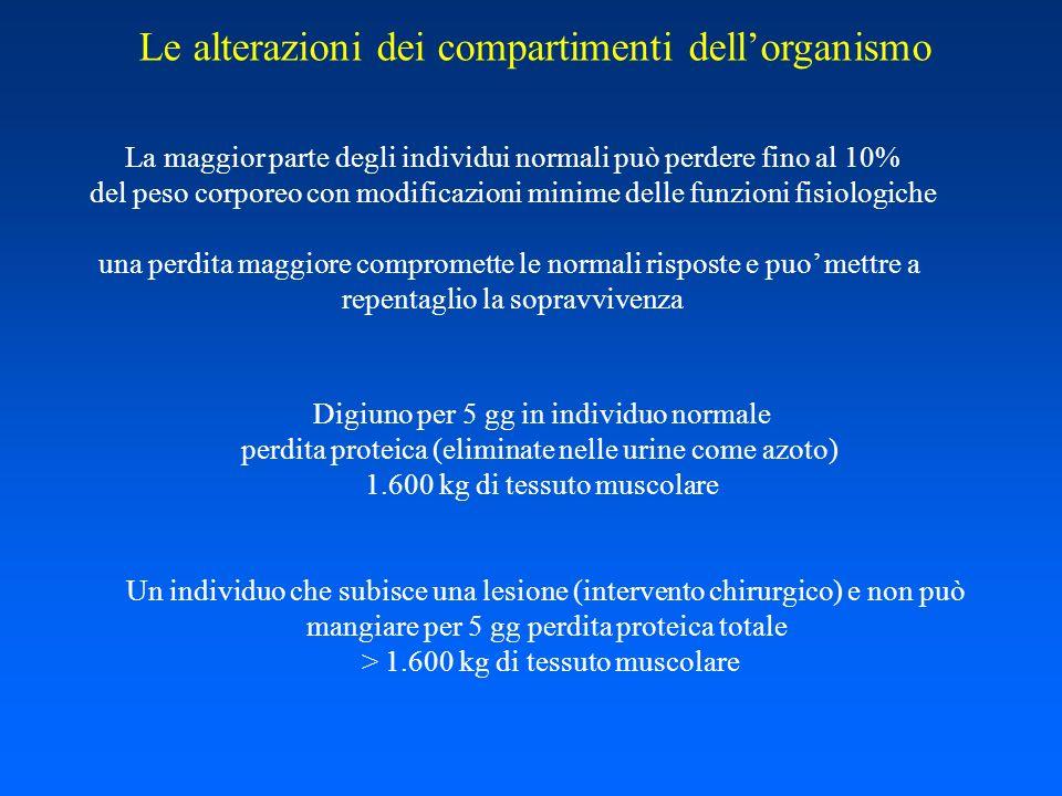 Le alterazioni dei compartimenti dellorganismo La maggior parte degli individui normali può perdere fino al 10% del peso corporeo con modificazioni mi