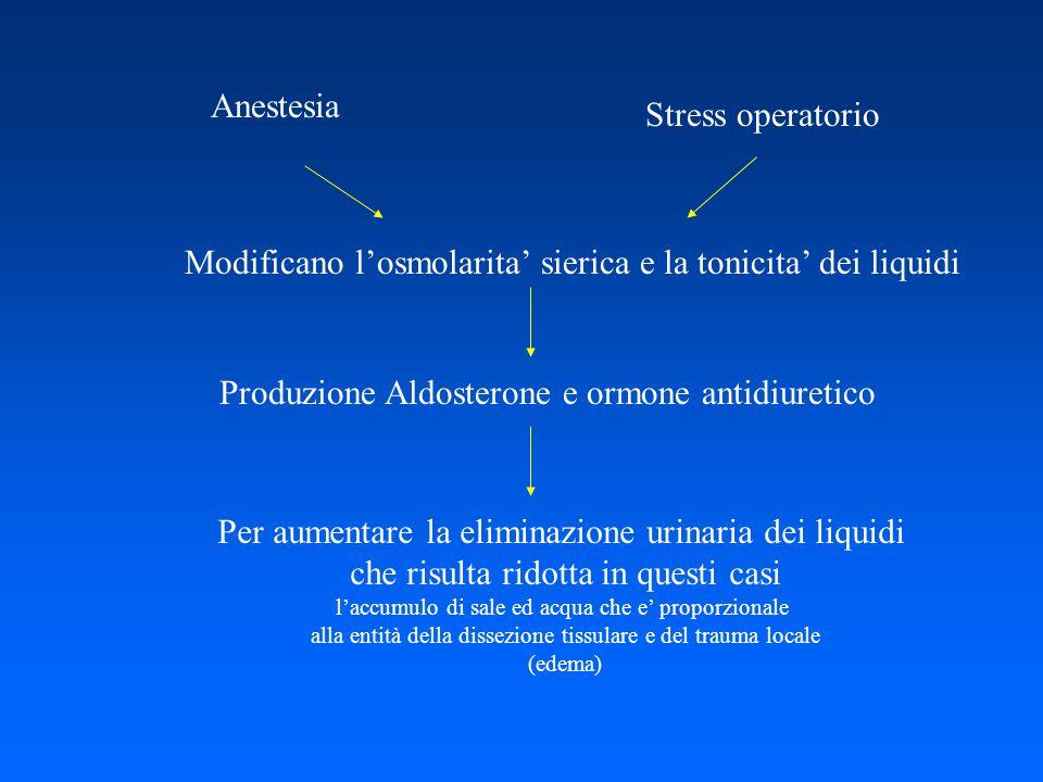 Anestesia Stress operatorio Modificano losmolarita sierica e la tonicita dei liquidi Produzione Aldosterone e ormone antidiuretico Per aumentare la el