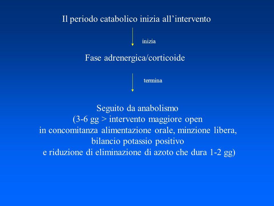 Il periodo catabolico inizia allintervento Fase adrenergica/corticoide Seguito da anabolismo (3-6 gg > intervento maggiore open in concomitanza alimen