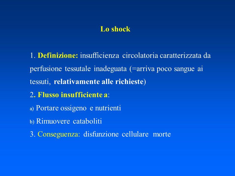 Lo shock 1. Definizione: insufficienza circolatoria caratterizzata da perfusione tessutale inadeguata (=arriva poco sangue ai tessuti, relativamente a