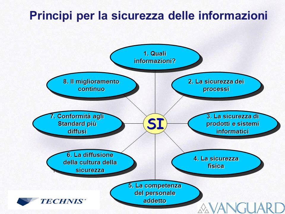 Roma, 22 maggio 2006 Principi per la sicurezza delle informazioni 1. Quali informazioni? 2. La sicurezza dei processi 3. La sicurezza di prodotti e si