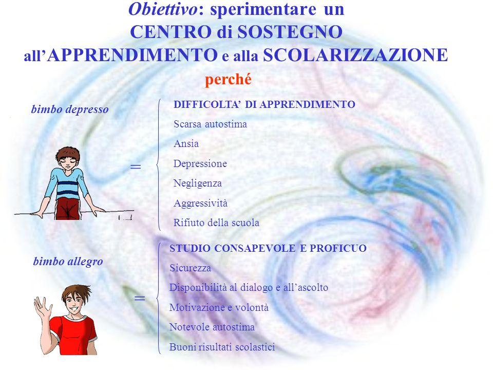 Obiettivo: sperimentare un CENTRO di SOSTEGNO all APPRENDIMENTO e alla SCOLARIZZAZIONE DIFFICOLTA DI APPRENDIMENTO Scarsa autostima Ansia Depressione