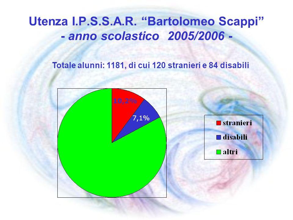 Utenza I.P.S.S.A.R. Bartolomeo Scappi - anno scolastico 2005/2006 - 10,2% 7,1% Totale alunni: 1181, di cui 120 stranieri e 84 disabili