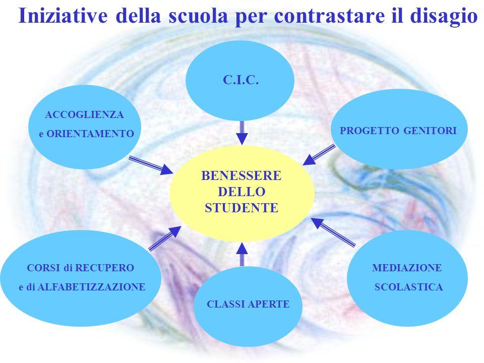 Iniziative della scuola per contrastare il disagio BENESSERE DELLO STUDENTE C.I.C. ACCOGLIENZA e ORIENTAMENTO CORSI di RECUPERO e di ALFABETIZZAZIONE