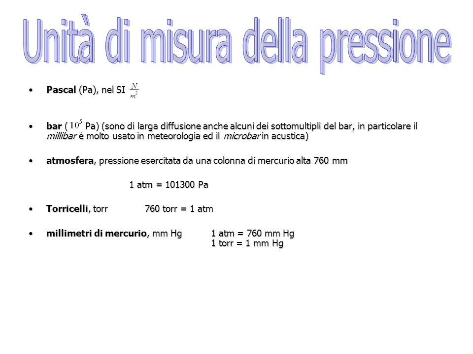 Pascal (Pa), nel SIPascal (Pa), nel SI bar ( Pa) (sono di larga diffusione anche alcuni dei sottomultipli del bar, in particolare il millibar è molto