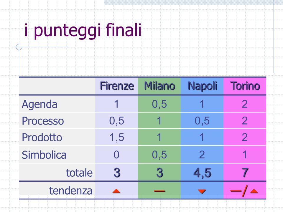 i punteggi finali FirenzeMilanoNapoliTorino Agenda 10,512 Processo 0,51 2 Prodotto 1,5112 Simbolica 00,521 totale334,57 tendenza /
