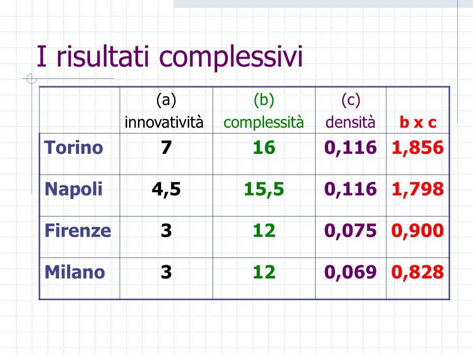 I risultati complessivi (a) innovatività (b) complessità (c) densitàb x c Torino7160,1161,856 Napoli4,515,50,1161,798 Firenze3120,0750,900 Milano3120,0690,828