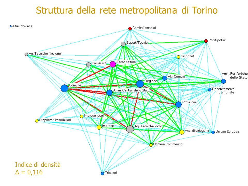 Struttura della rete metropolitana di Torino Indice di densità = 0,116