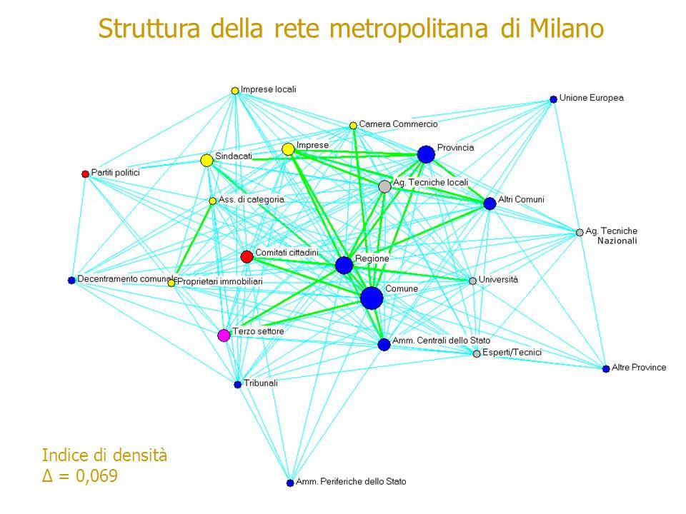 Struttura della rete metropolitana di Milano Indice di densità = 0,069