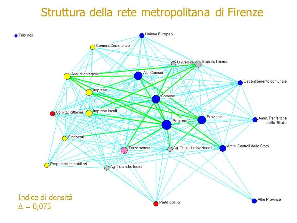 Struttura della rete metropolitana di Firenze Indice di densità = 0,075