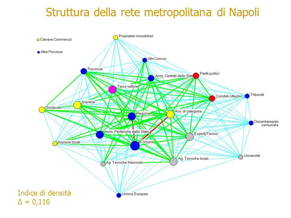 Struttura della rete metropolitana di Napoli Indice di densità = 0,116