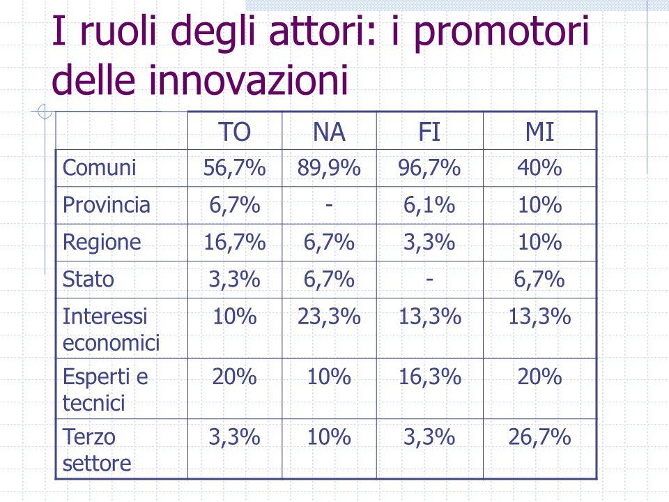 I ruoli degli attori: i promotori delle innovazioni TONAFIMI Comuni56,7%89,9%96,7%40% Provincia6,7%-6,1%10% Regione16,7%6,7%3,3%10% Stato3,3%6,7%- Interessi economici 10%23,3%13,3% Esperti e tecnici 20%10%16,3%20% Terzo settore 3,3%10%3,3%26,7%