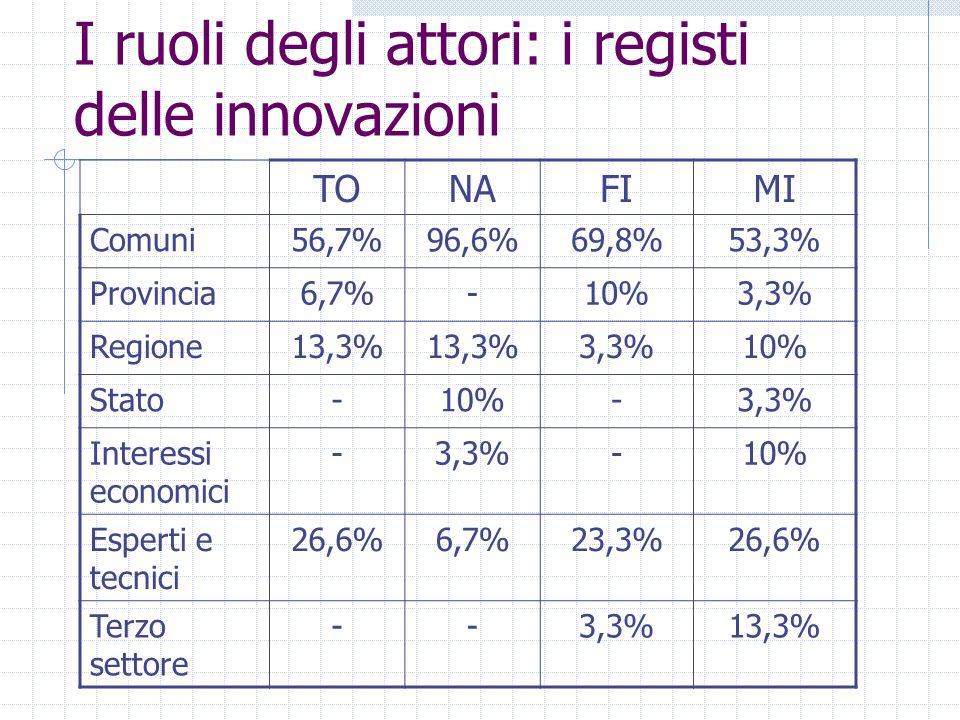 I ruoli degli attori: i registi delle innovazioni TONAFIMI Comuni56,7%96,6%69,8%53,3% Provincia6,7%-10%3,3% Regione13,3% 3,3%10% Stato-10%-3,3% Interessi economici -3,3%-10% Esperti e tecnici 26,6%6,7%23,3%26,6% Terzo settore --3,3%13,3%