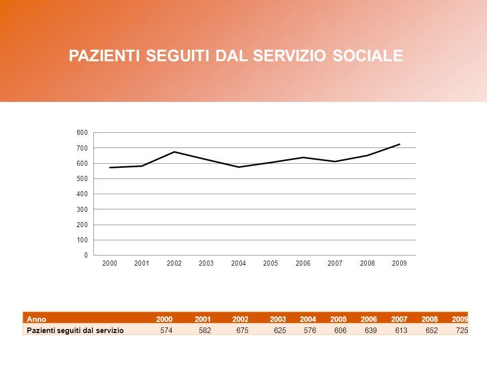 Anno2000200120022003200420052006200720082009 Pazienti seguiti dal servizio574582675625576606639613652725 PAZIENTI SEGUITI DAL SERVIZIO SOCIALE
