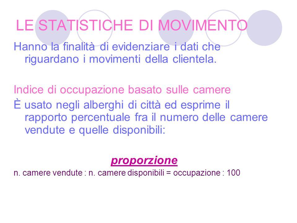 LE STATISTICHE DI MOVIMENTO Hanno la finalità di evidenziare i dati che riguardano i movimenti della clientela.