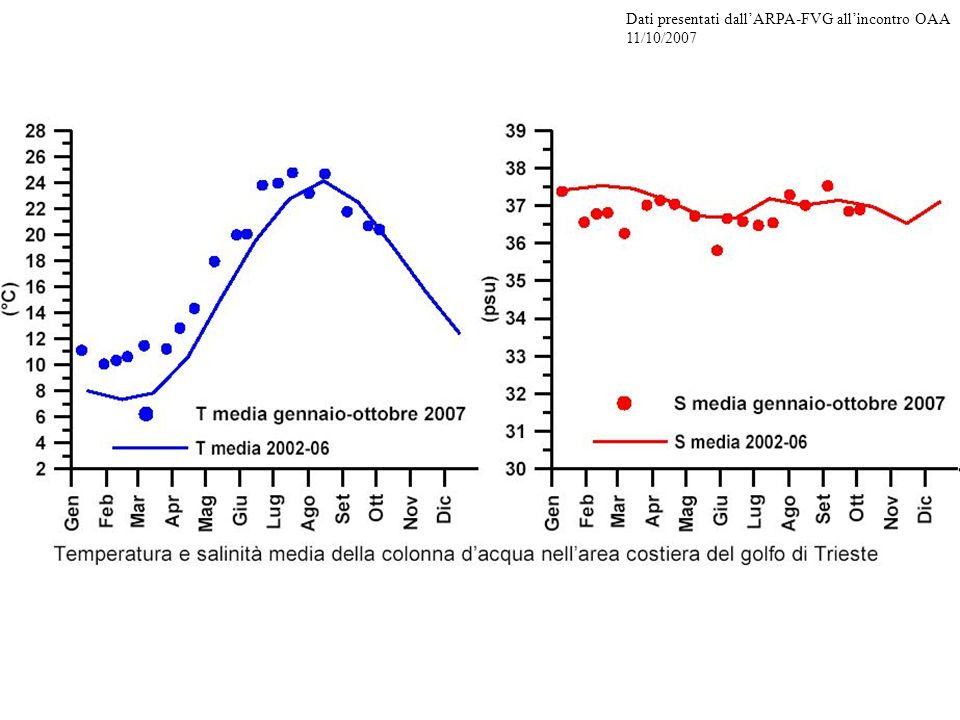 Dati presentati dallARPA-FVG allincontro OAA 11/10/2007