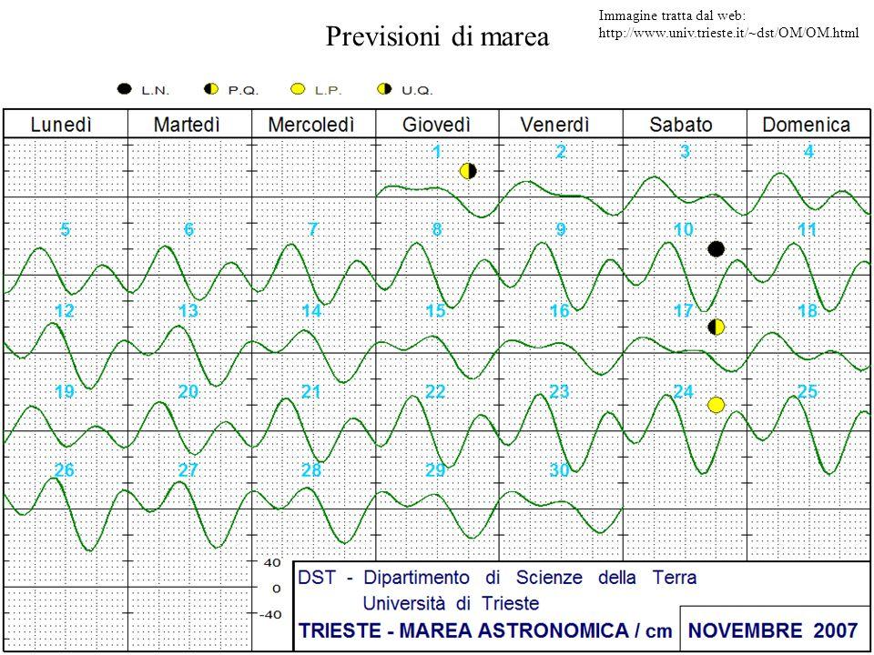 Previsioni di marea Immagine tratta dal web: http://www.univ.trieste.it/~dst/OM/OM.html