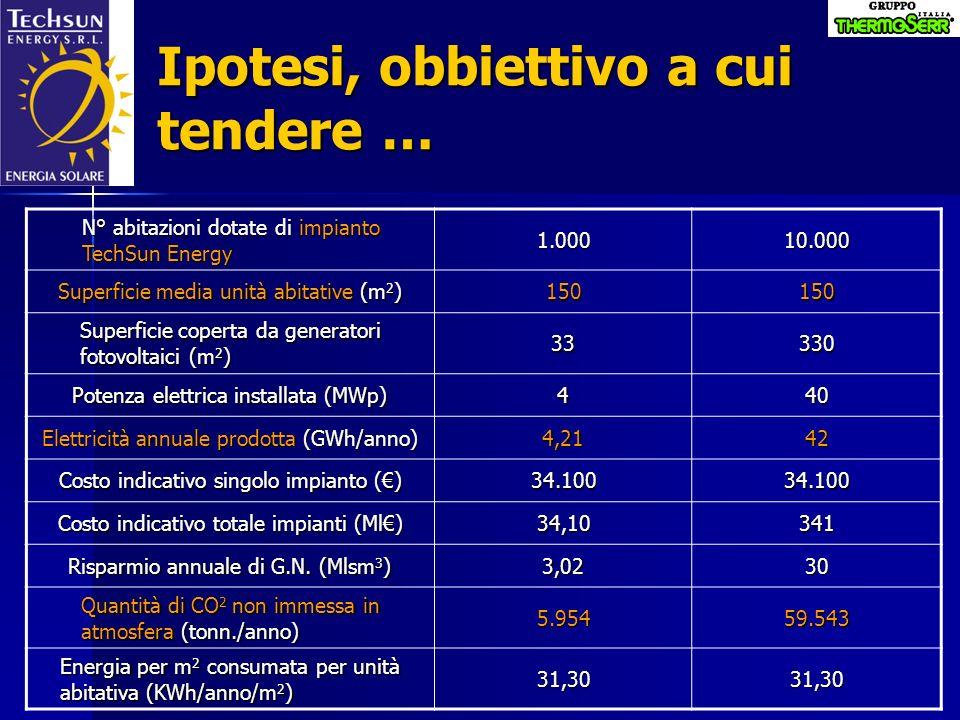 Ipotesi, obbiettivo a cui tendere … N° abitazioni dotate di impianto TechSun Energy 1.00010.000 Superficie media unità abitative (m 2 ) 150150 Superfi