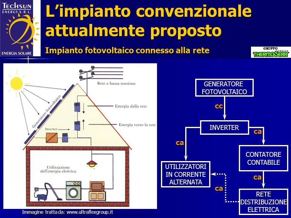 Immagine tratta da: www.ultraflexgroup.it Limpianto convenzionale attualmente proposto Impianto fotovoltaico connesso alla rete GENERATORE FOTOVOLTAIC
