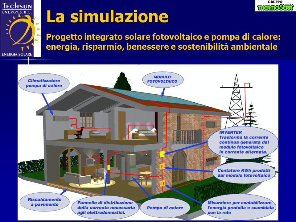 Limpianto integrato solare fotovoltaico e pompa di calore GENERATORE FOTOVOLTAICO INVERTER UTILIZZATORI IN CORRENTE ALTERNATA RETE DISTRIBUZIONE ELETRICA cc ca ca ca Le radiazioni solari captate dai pannelli fotovoltaici vengono trasformate in energia elettrica; questa a sua volta viene convertita in energia termica dalle pompe di calore.