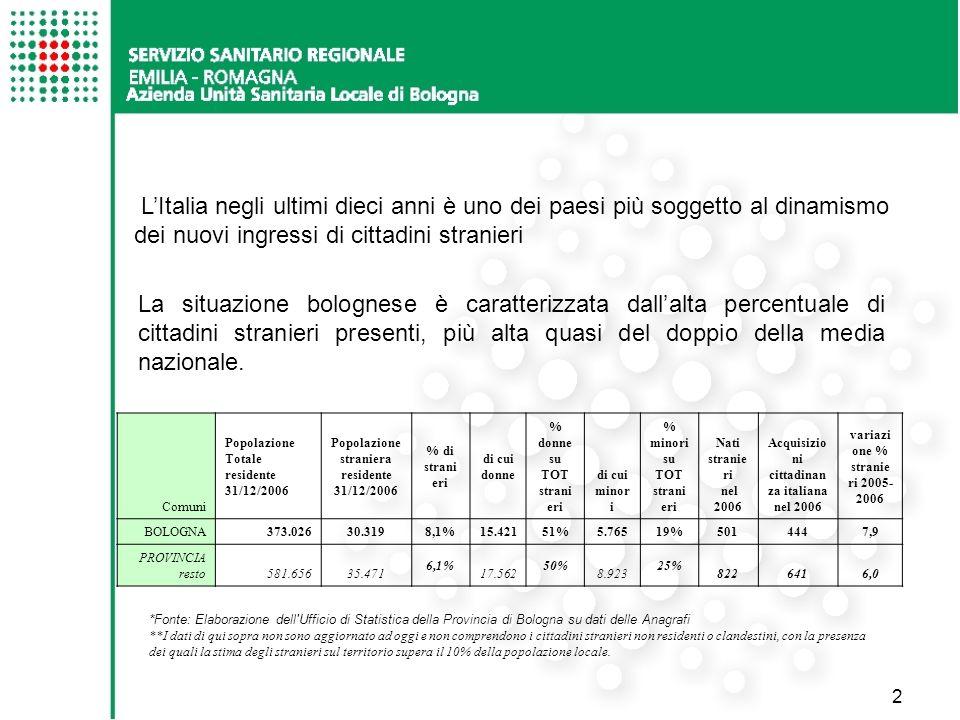 2 Comuni Popolazione Totale residente 31/12/2006 Popolazione straniera residente 31/12/2006 % di strani eri di cui donne % donne su TOT strani eri di cui minor i % minori su TOT strani eri Nati stranie ri nel 2006 Acquisizio ni cittadinan za italiana nel 2006 variazi one % stranie ri 2005- 2006 BOLOGNA 373.02630.3198,1%15.42151% 5.765 19% 501444 7,9 PROVINCIA resto 581.65635.471 6,1% 17.562 50% 8.923 25% 8226416,0 *Fonte: Elaborazione dell Ufficio di Statistica della Provincia di Bologna su dati delle Anagrafi **I dati di qui sopra non sono aggiornato ad oggi e non comprendono i cittadini stranieri non residenti o clandestini, con la presenza dei quali la stima degli stranieri sul territorio supera il 10% della popolazione locale.