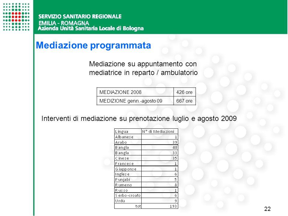 22 MEDIAZIONE 2008426 ore MEDIZIONE genn.-agosto 09667 ore Mediazione su appuntamento con mediatrice in reparto / ambulatorio Interventi di mediazione su prenotazione luglio e agosto 2009 Mediazione programmata