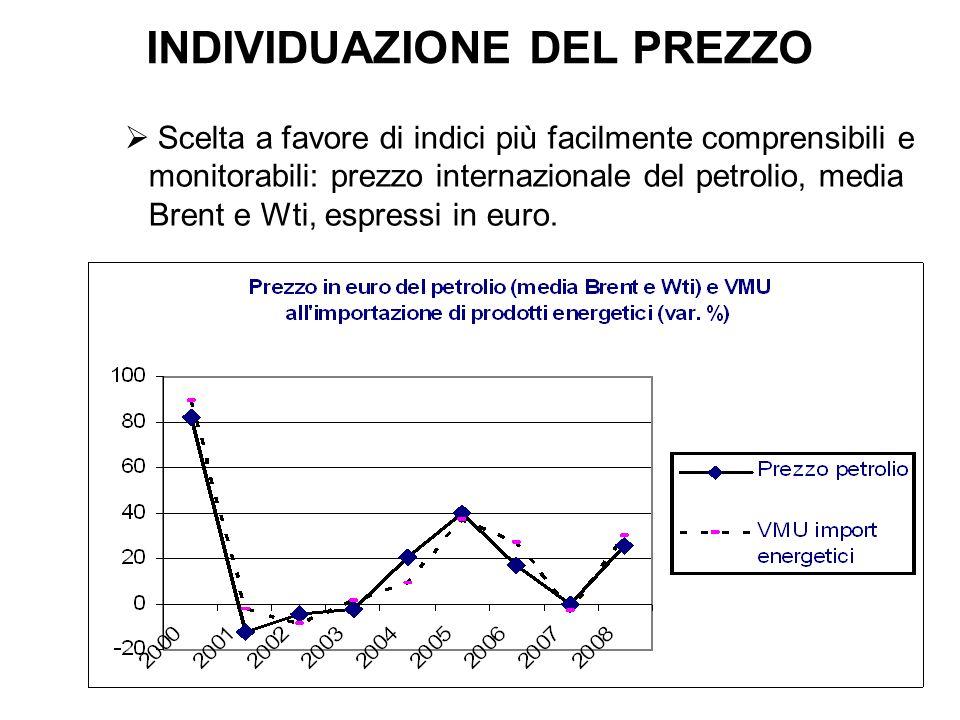 INDIVIDUAZIONE DEL PREZZO Scelta a favore di indici più facilmente comprensibili e monitorabili: prezzo internazionale del petrolio, media Brent e Wti, espressi in euro.