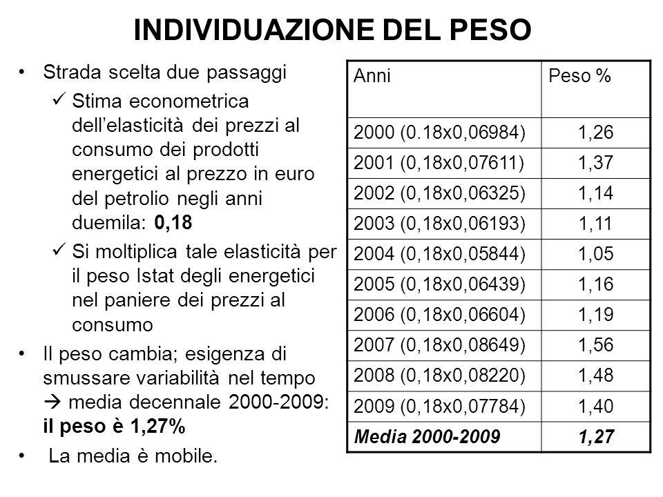INDIVIDUAZIONE DEL PESO Strada scelta due passaggi Stima econometrica dellelasticità dei prezzi al consumo dei prodotti energetici al prezzo in euro del petrolio negli anni duemila: 0,18 Si moltiplica tale elasticità per il peso Istat degli energetici nel paniere dei prezzi al consumo Il peso cambia; esigenza di smussare variabilità nel tempo media decennale 2000-2009: il peso è 1,27% La media è mobile.