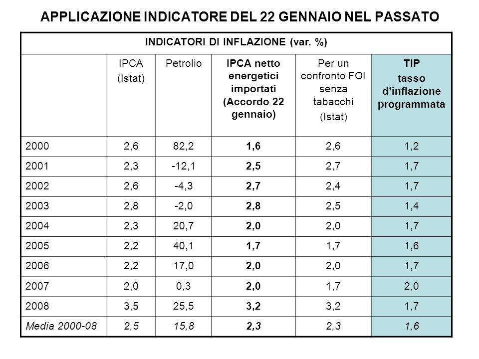APPLICAZIONE INDICATORE DEL 22 GENNAIO NEL PASSATO INDICATORI DI INFLAZIONE (var.
