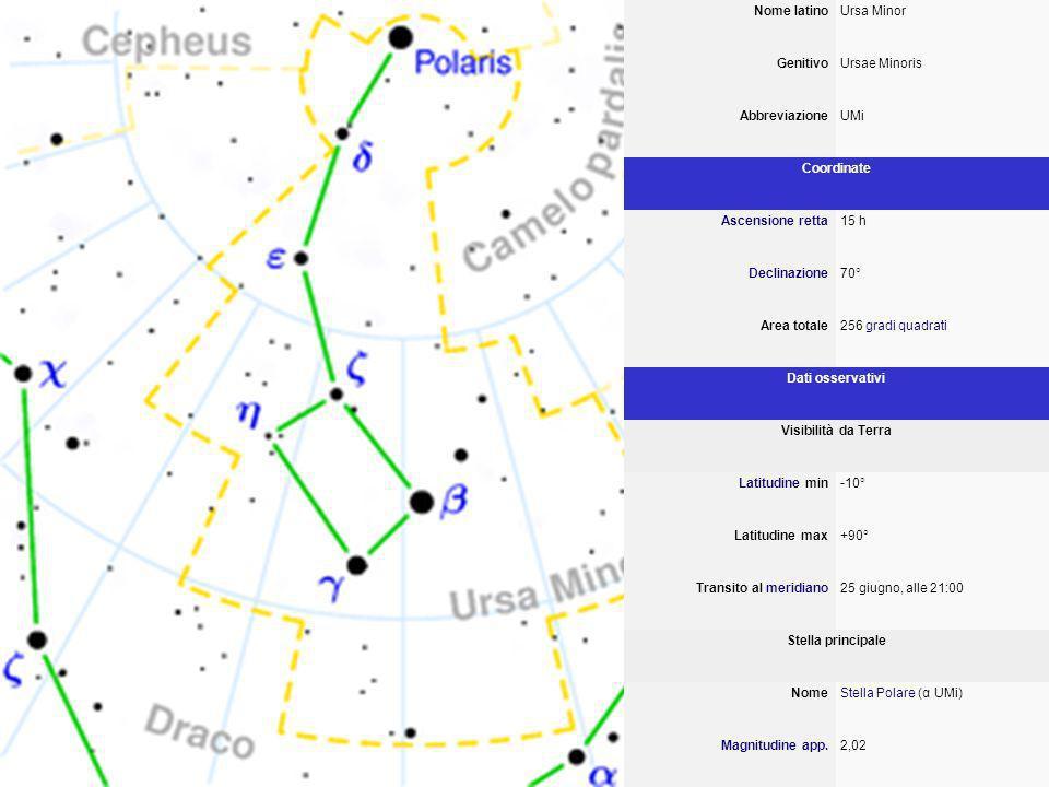 Nome latino Ursa Minor Genitivo Ursae Minoris Abbreviazione UMi Coordinate Ascensione retta 15 h Declinazione 70° Area totale 256 gradi quadratigradi quadrati Dati osservativi Visibilità da Terra Latitudine min Latitudine -10° Latitudine max +90° Transito al meridianomeridiano 25 giugno, alle 21:00 Stella principale Nome Stella Polare (α UMi) Stella Polare Magnitudine app.