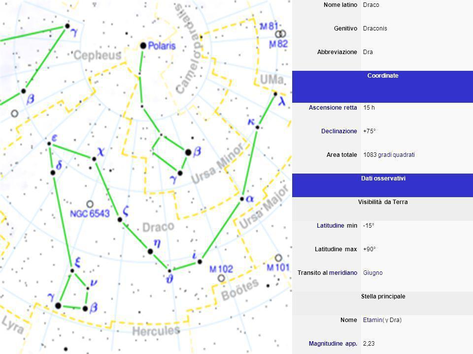 Nome latinoDraco GenitivoDraconis AbbreviazioneDra Coordinate Ascensione retta15 h Declinazione+75° Area totale1083 gradi quadrati Dati osservativi Visibilità da Terra Latitudine min-15° Latitudine max+90° Transito al meridianoGiugno Stella principale NomeEtamin( γ Dra) Magnitudine app.2,23