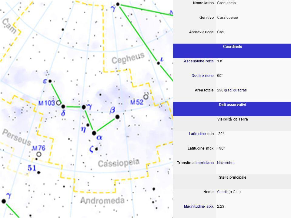 Nome latinoCassiopeia GenitivoCassiopeiae AbbreviazioneCas Coordinate Ascensione retta1 h Declinazione60° Area totale598 gradi quadrati Dati osservativi Visibilità da Terra Latitudine min-20° Latitudine max+90° Transito al meridianoNovembre Stella principale NomeShedir (α Cas) Magnitudine app.2.23