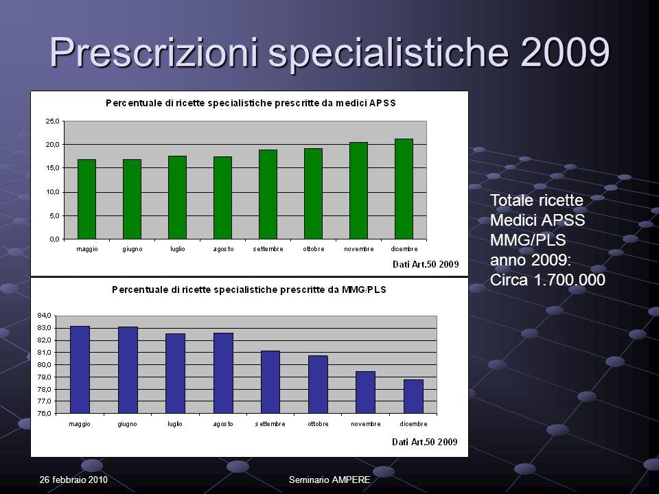 26 febbraio 2010Seminario AMPERE Prescrizioni specialistiche 2009 Totale ricette Medici APSS MMG/PLS anno 2009: Circa 1.700.000