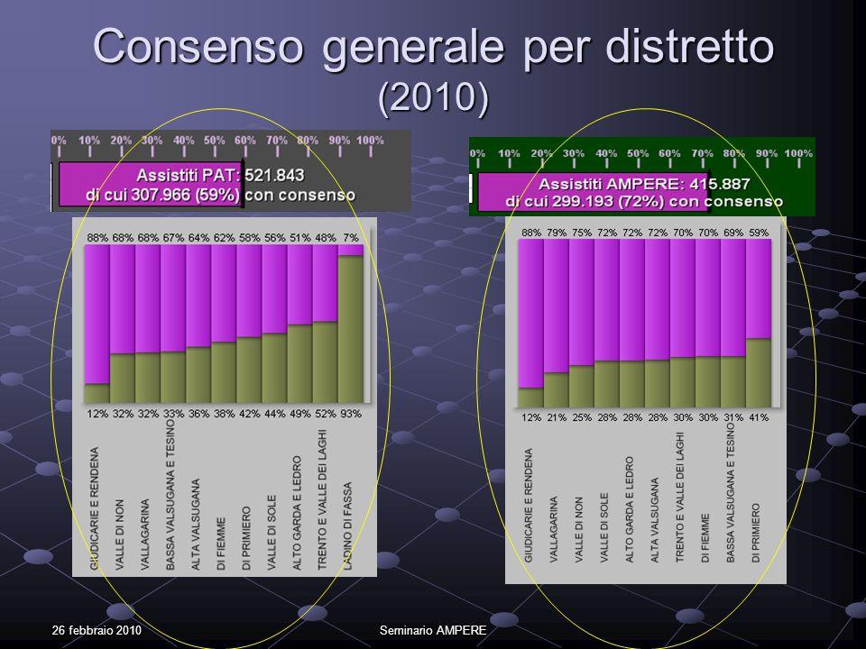 26 febbraio 2010Seminario AMPERE Consenso generale per distretto (2010)