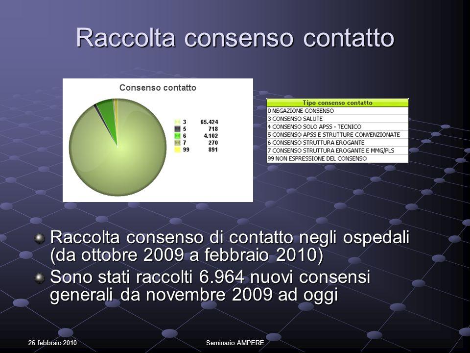 26 febbraio 2010Seminario AMPERE Raccolta consenso contatto Raccolta consenso di contatto negli ospedali (da ottobre 2009 a febbraio 2010) Sono stati