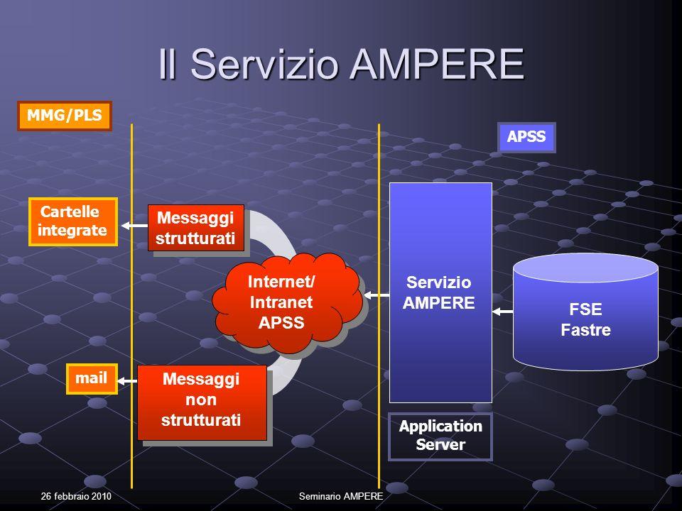26 febbraio 2010Seminario AMPERE Il Servizio AMPERE FSE Fastre Servizio AMPERE Cartelle integrate mail Application Server MMG/PLS APSS Internet/ Intra