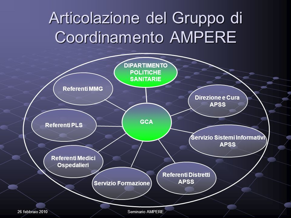 26 febbraio 2010Seminario AMPERE Articolazione del Gruppo di Coordinamento AMPERE DIPARTIMENTO POLITICHE SANITARIE GCA Referenti MMG Referenti PLS Ref