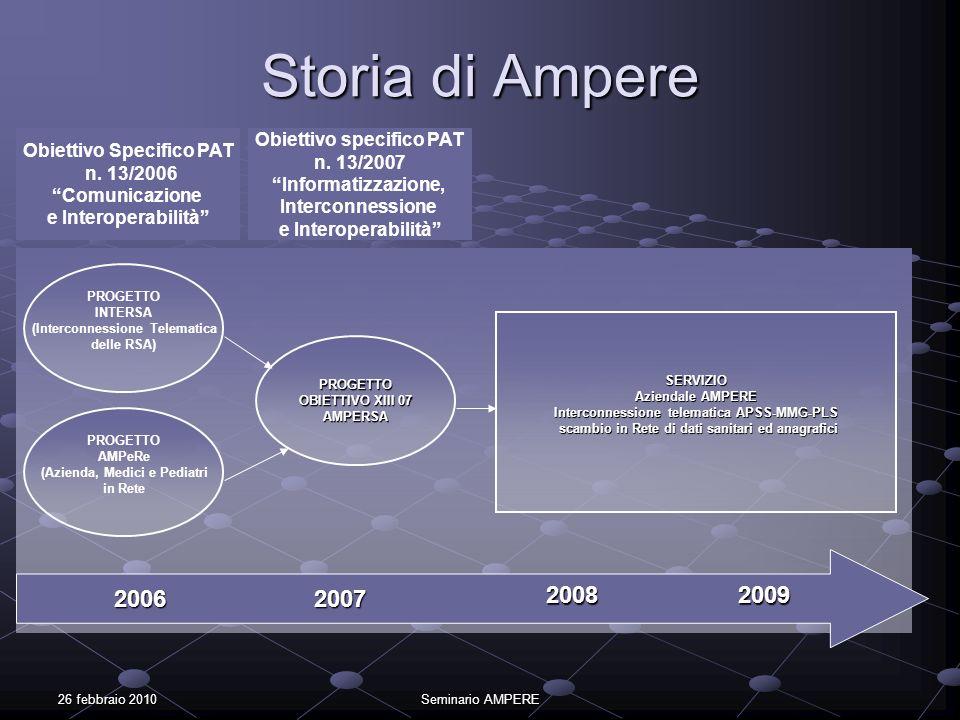 26 febbraio 2010Seminario AMPERE Storia di Ampere Obiettivo Specifico PAT n. 13/2006 Comunicazione e Interoperabilità Obiettivo specifico PAT n. 13/20