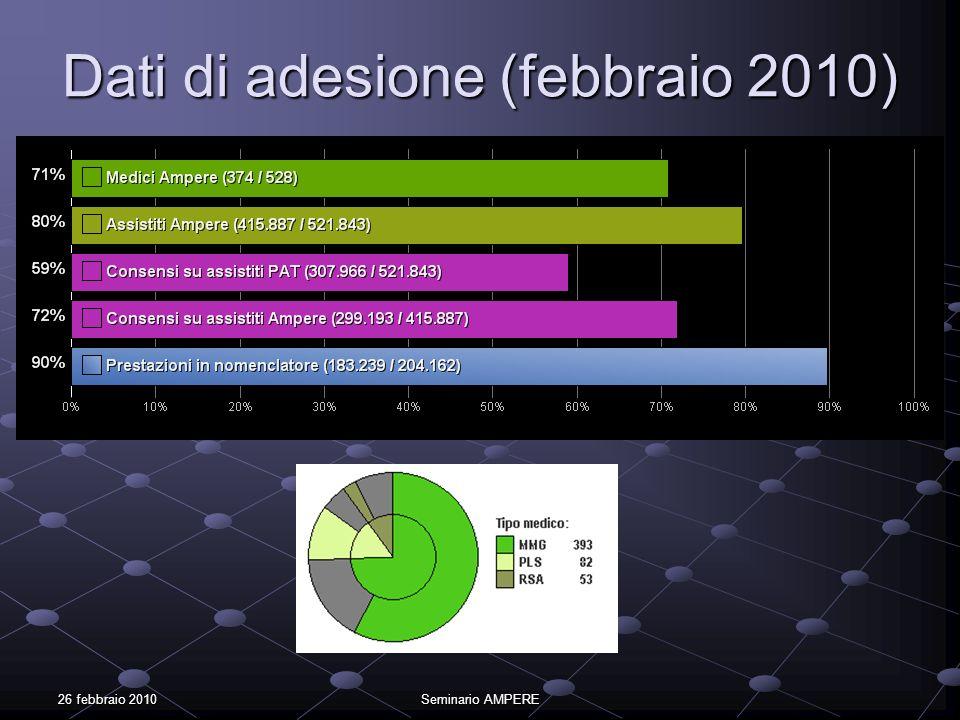 26 febbraio 2010Seminario AMPERE Dati di adesione (febbraio 2010)