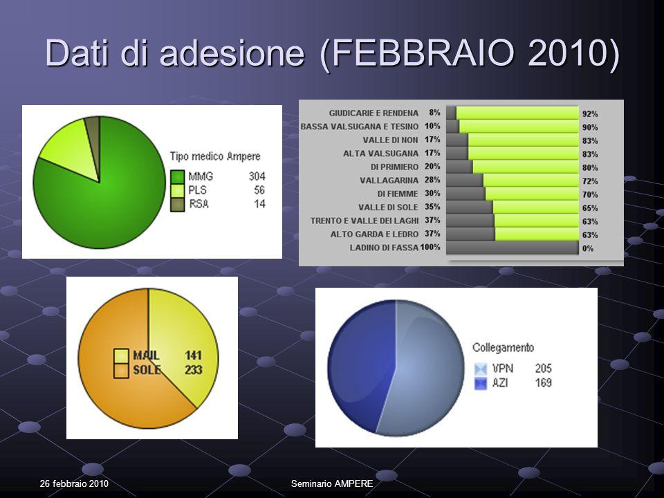 26 febbraio 2010Seminario AMPERE Dati di privacy (2010) Raccolta consenso privacy di tipo generale