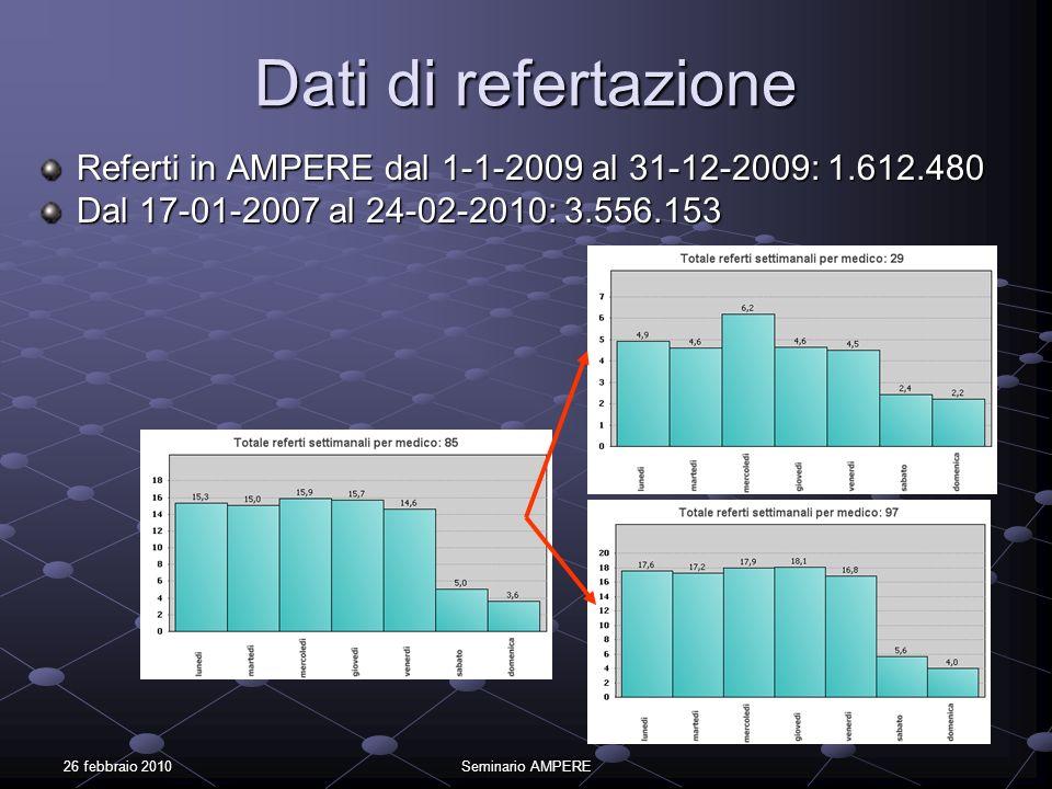 26 febbraio 2010Seminario AMPERE Dati di refertazione Referti in AMPERE dal 1-1-2009 al 31-12-2009: 1.612.480 Dal 17-01-2007 al 24-02-2010: 3.556.153