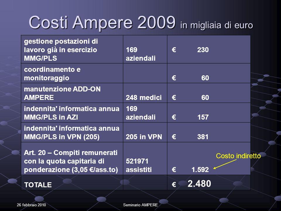 26 febbraio 2010Seminario AMPERE Costi Ampere 2009 in migliaia di euro gestione postazioni di lavoro già in esercizio MMG/PLS 169 aziendali 230 coordi