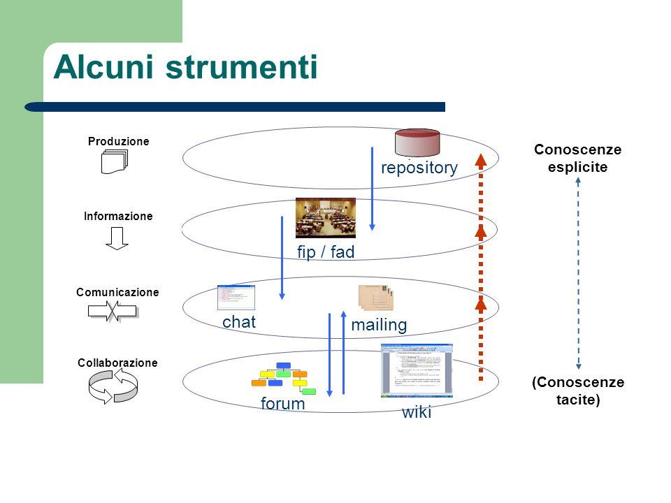 (Conoscenze tacite) Collaborazione Comunicazione Produzione Informazione Conoscenze esplicite chat forum mailing fip / fad repository wiki Alcuni stru