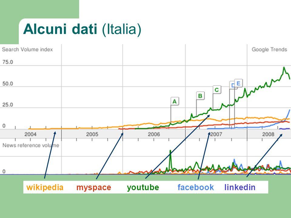 Alcuni dati (Italia) wikipediamyspace youtubefacebooklinkedin