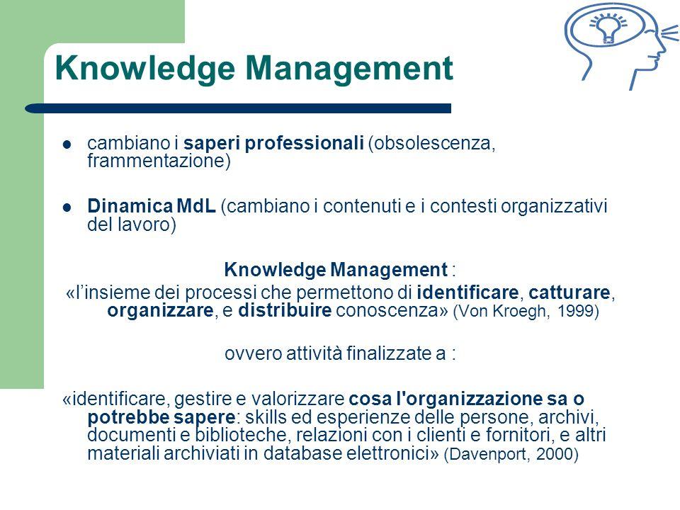 Knowledge Management cambiano i saperi professionali (obsolescenza, frammentazione) Dinamica MdL (cambiano i contenuti e i contesti organizzativi del lavoro) Knowledge Management : «linsieme dei processi che permettono di identificare, catturare, organizzare, e distribuire conoscenza» (Von Kroegh, 1999) ovvero attività finalizzate a : «identificare, gestire e valorizzare cosa l organizzazione sa o potrebbe sapere: skills ed esperienze delle persone, archivi, documenti e biblioteche, relazioni con i clienti e fornitori, e altri materiali archiviati in database elettronici» (Davenport, 2000)