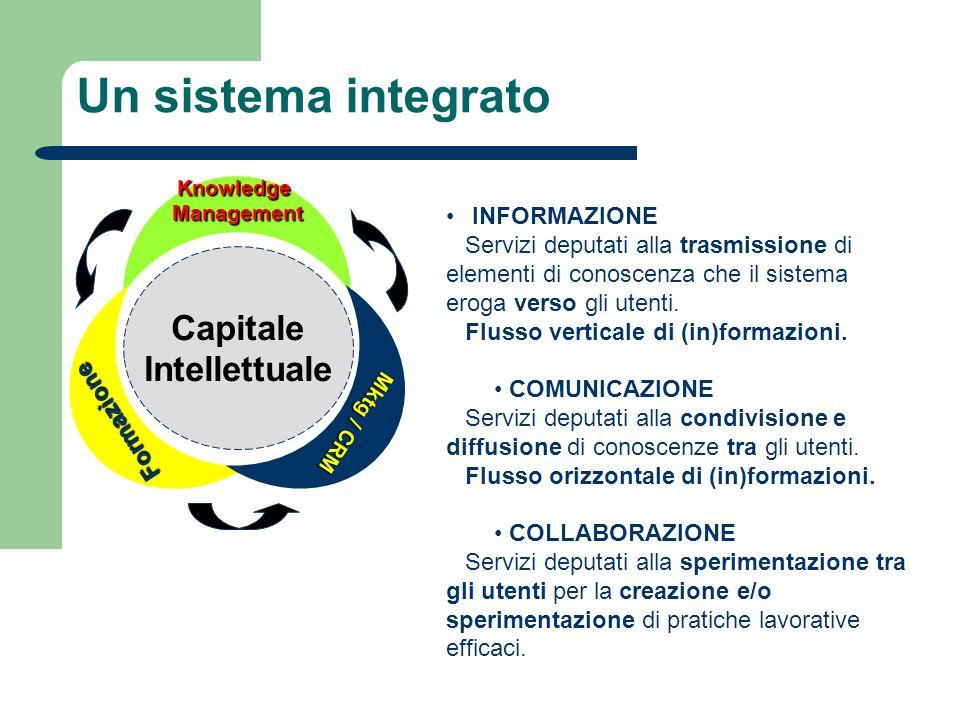 Un sistema integrato Capitale Intellettuale KnowledgeManagement Formazione Mktg / CRM INFORMAZIONE Servizi deputati alla trasmissione di elementi di c