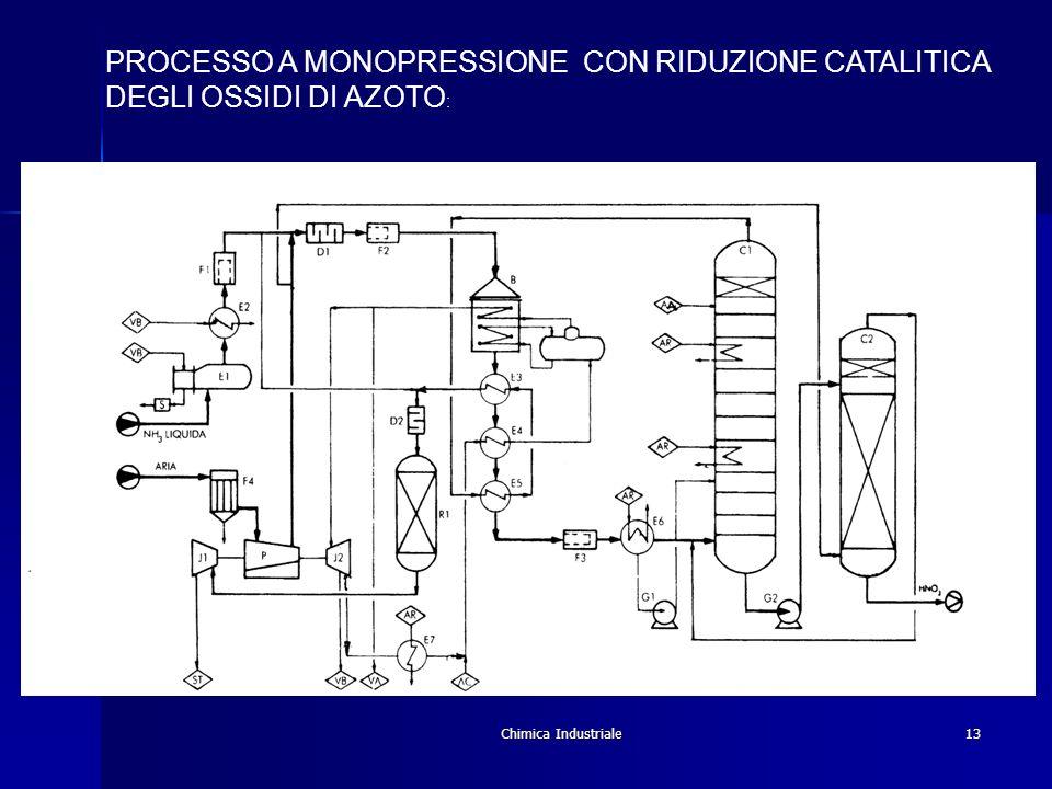 Chimica Industriale13 PROCESSO A MONOPRESSIONE CON RIDUZIONE CATALITICA DEGLI OSSIDI DI AZOTO :