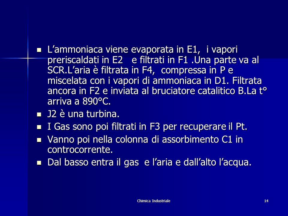 Chimica Industriale14 Lammoniaca viene evaporata in E1, i vapori preriscaldati in E2 e filtrati in F1.Una parte va al SCR.Laria è filtrata in F4, comp