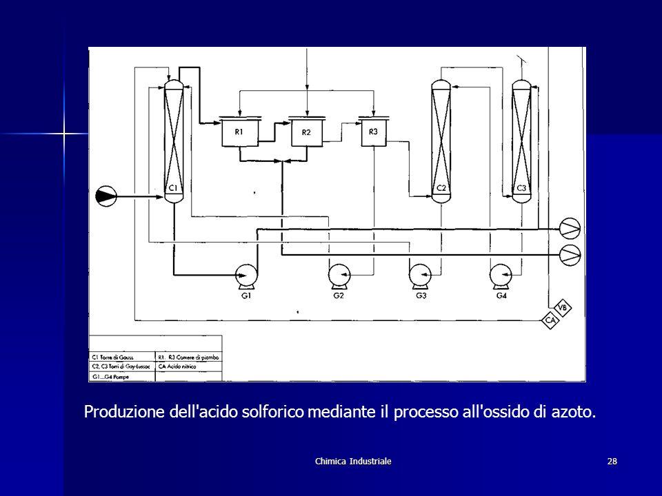 Chimica Industriale28 Produzione dell'acido solforico mediante il processo all'ossido di azoto.